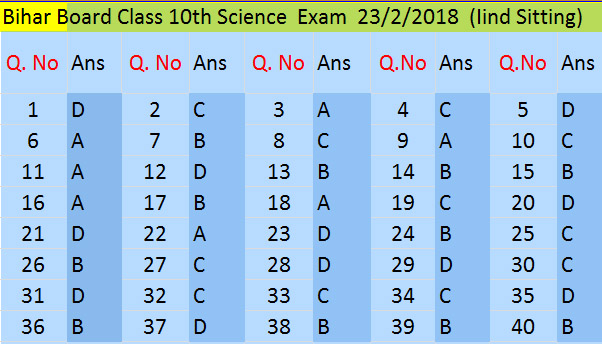 bihar board 10th science objective question answer 23 2 2018