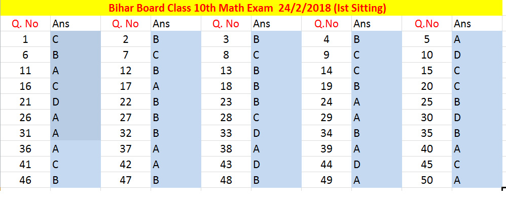 Bihar 10th Math Objective Answer | BSEB Xth MCQ Answer 2018