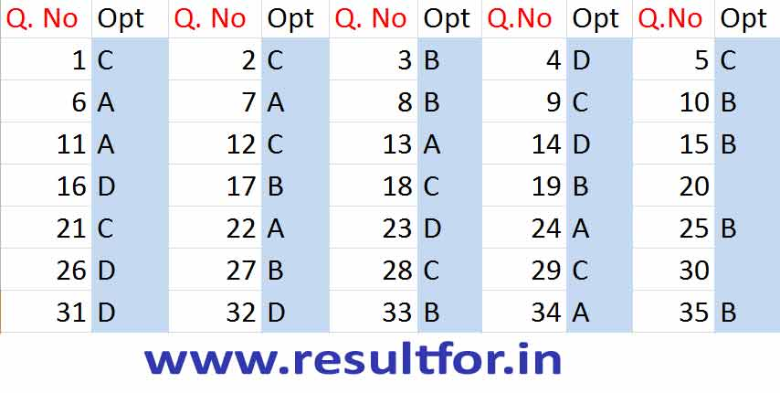 bihar physics, physics answer, physics exam answer keys, physics anser sheet, bihar board all physics answer key updated , bseb exam 8th feb 2018, bseb 8 2 2018 answer keys,