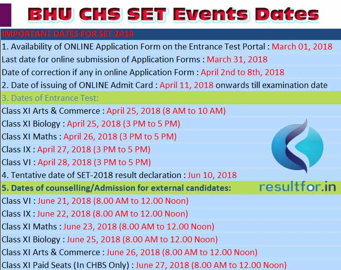 Central Hindu School Admission Process date, Admission date in CHBS & CHGS 6th/9th/11th , Entrance Test Online Application date , BHU CHS SET 2018 Admit Card date, Banaras Hindu University CHS School Entrance Test Answer key date , BHU CHS SET 2018 Result Class wise date , Central Hindu College 2018 Admission Counselling dates, Banaras CHS SET Events Dates ,