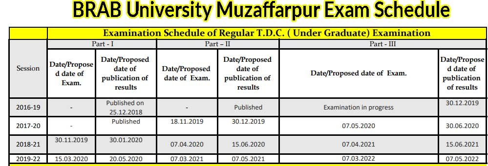 brabu tdc exam schedule