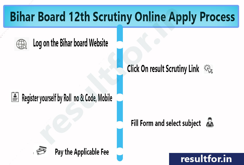bihar board inter scrutiny form apply process